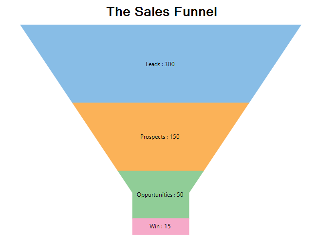 The Social Media Marketing Sales Funnel