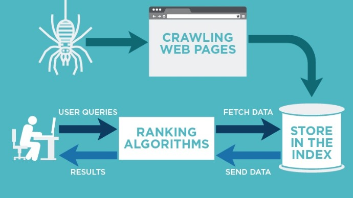Crawl, index and rank